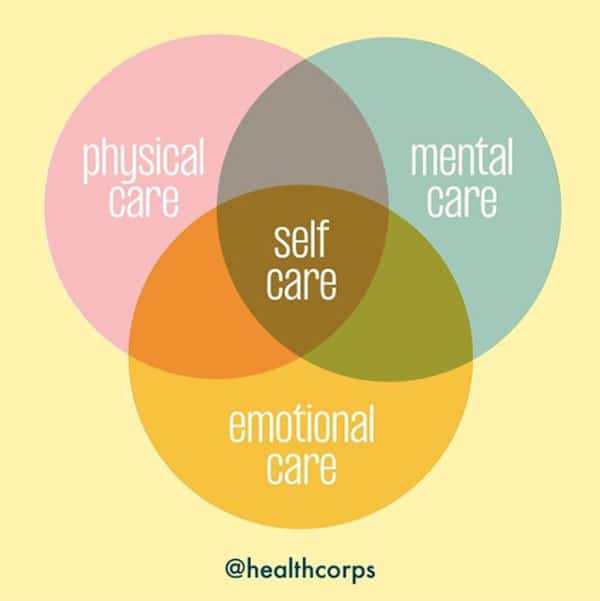 HealthCorps shared this image on its Instagram on April 14, 2020. It demonstrates how self-care is at the center of our overall wellbeing.